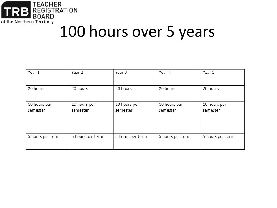 100 hours over 5 years Year 1Year 2Year 3Year 4Year 5 20 hours 10 hours per semester 5 hours per term