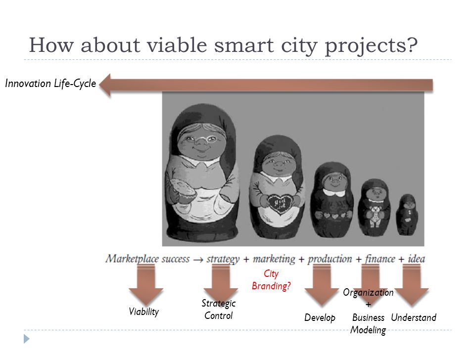 How about viable smart city projects? Innovation Life-Cycle UnderstandDevelop Organization + Business Modeling Strategic Control Viability City Brandi