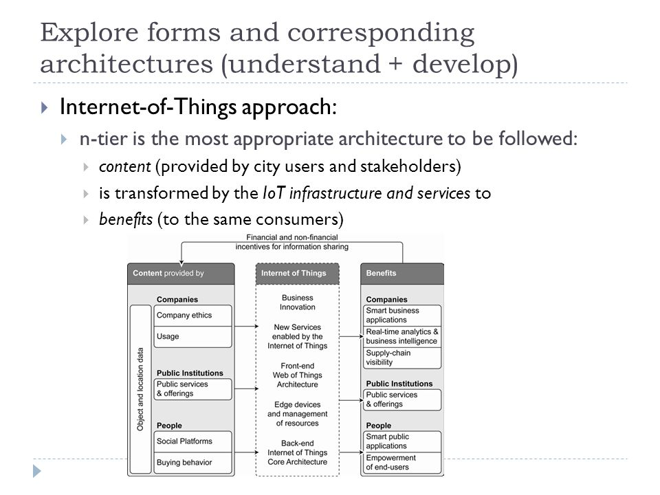  Internet-of-Things approach:  n-tier is the most appropriate architecture to be followed:  content (provided by city users and stakeholders)  is