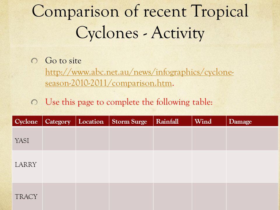 Comparison of recent Tropical Cyclones - Activity Go to site http://www.abc.net.au/news/infographics/cyclone- season-2010-2011/comparison.htm. http://