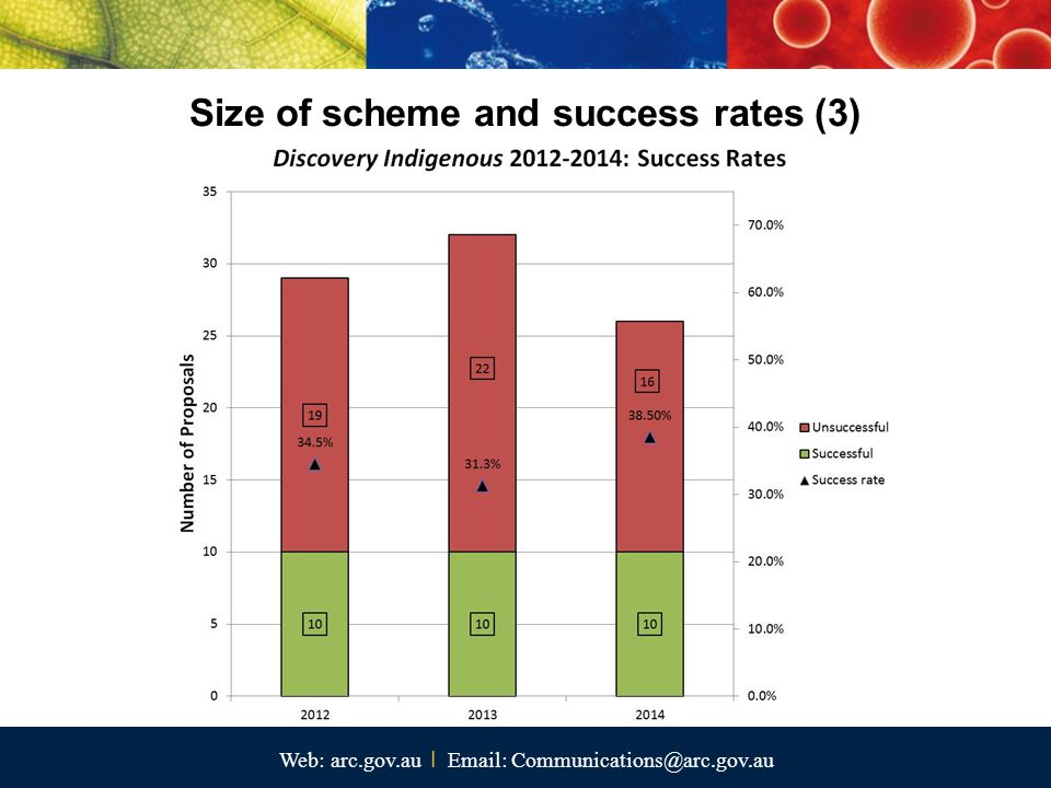 Web: arc.gov.au I Email: Communications@arc.gov.au Size of scheme and success rates (3)