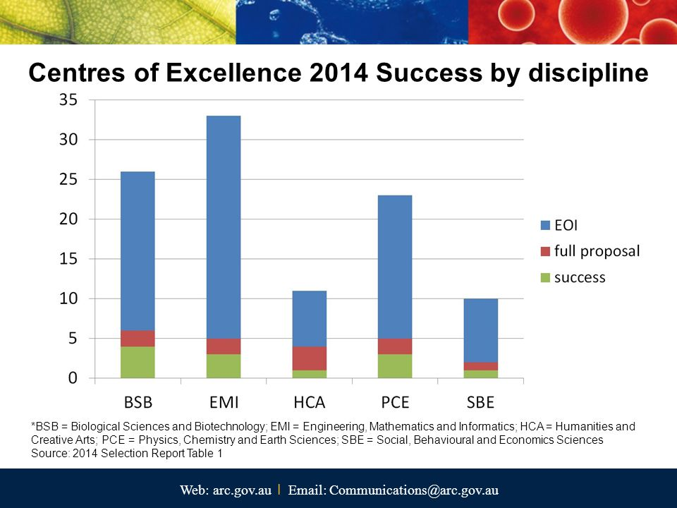 Web: arc.gov.au I Email: Communications@arc.gov.au Centres of Excellence 2014 Success by discipline *BSB = Biological Sciences and Biotechnology; EMI = Engineering, Mathematics and Informatics; HCA = Humanities and Creative Arts; PCE = Physics, Chemistry and Earth Sciences; SBE = Social, Behavioural and Economics Sciences Source: 2014 Selection Report Table 1