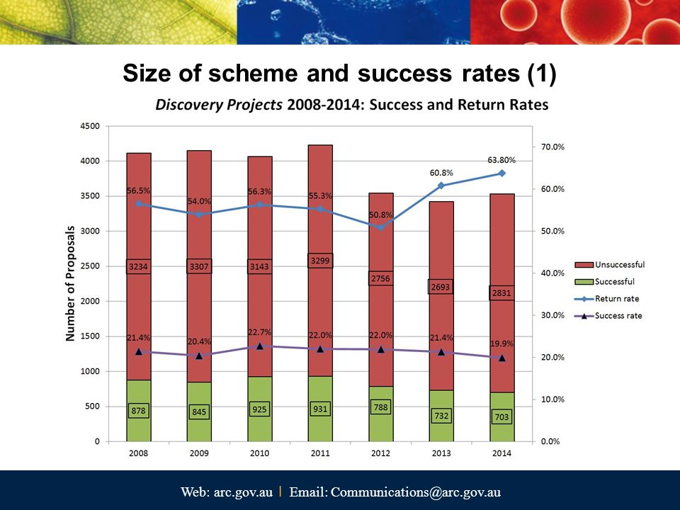 Web: arc.gov.au I Email: Communications@arc.gov.au Size of scheme and success rates (1)