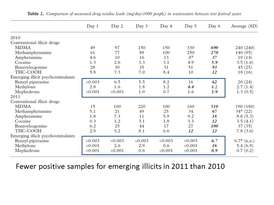 Fewer positive samples for emerging illicits in 2011 than 2010 17
