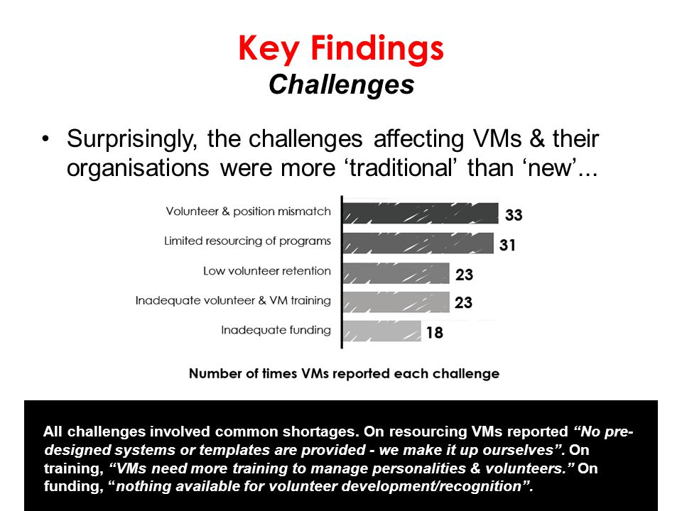 Key Findings Challenges Surprisingly, the challenges affecting VMs & their organisations were more 'traditional' than 'new'...