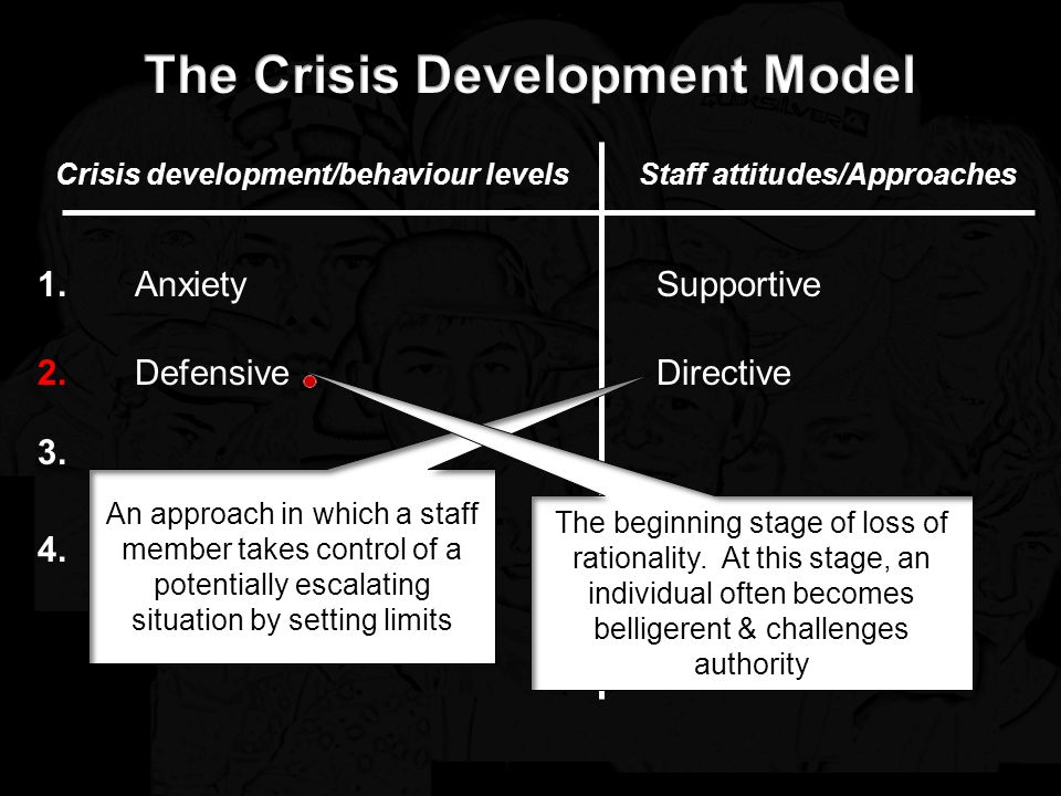 Crisis development/behaviour levelsStaff attitudes/Approaches Anxiety Defensive Acting out person Supportive Tension reduction 1.