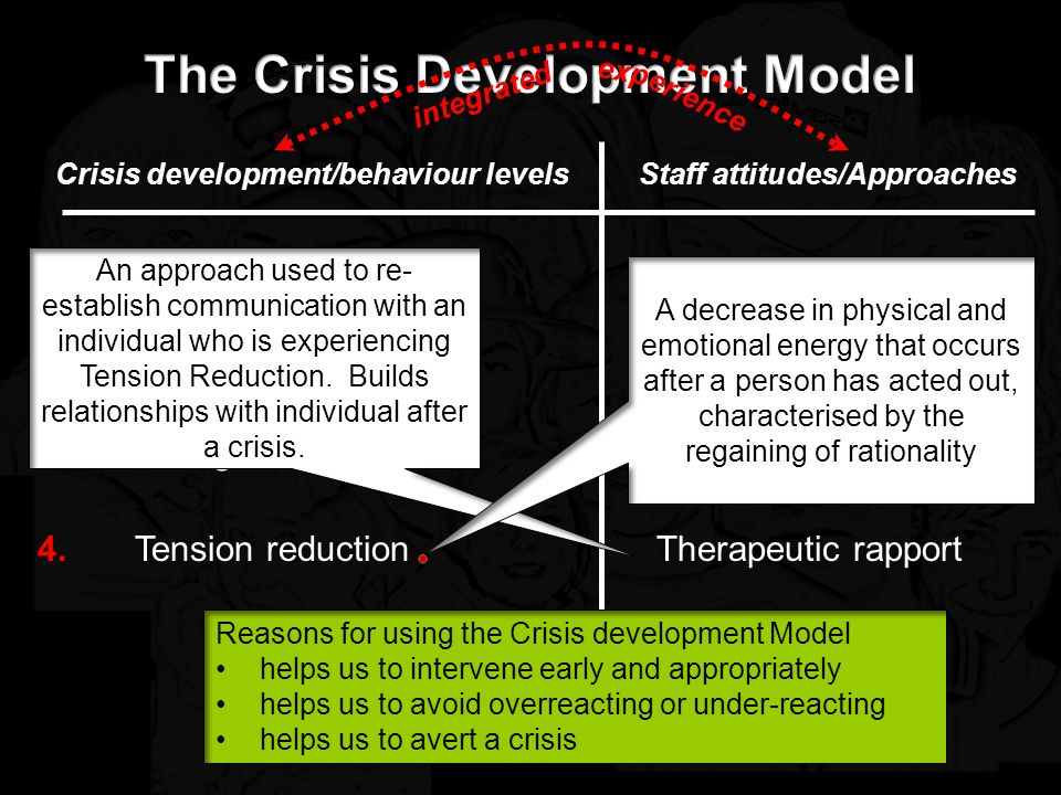 Crisis development/behaviour levelsStaff attitudes/Approaches Anxiety Defensive Acting out person Supportive Directive Nonviolent physical crisis intervention 1.