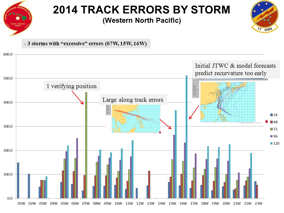 "2014 TRACK ERRORS BY STORM (Western North Pacific) - 3 storms with ""excessive"" errors (07W, 15W, 16W) 1 verifying position Large along track errors In"