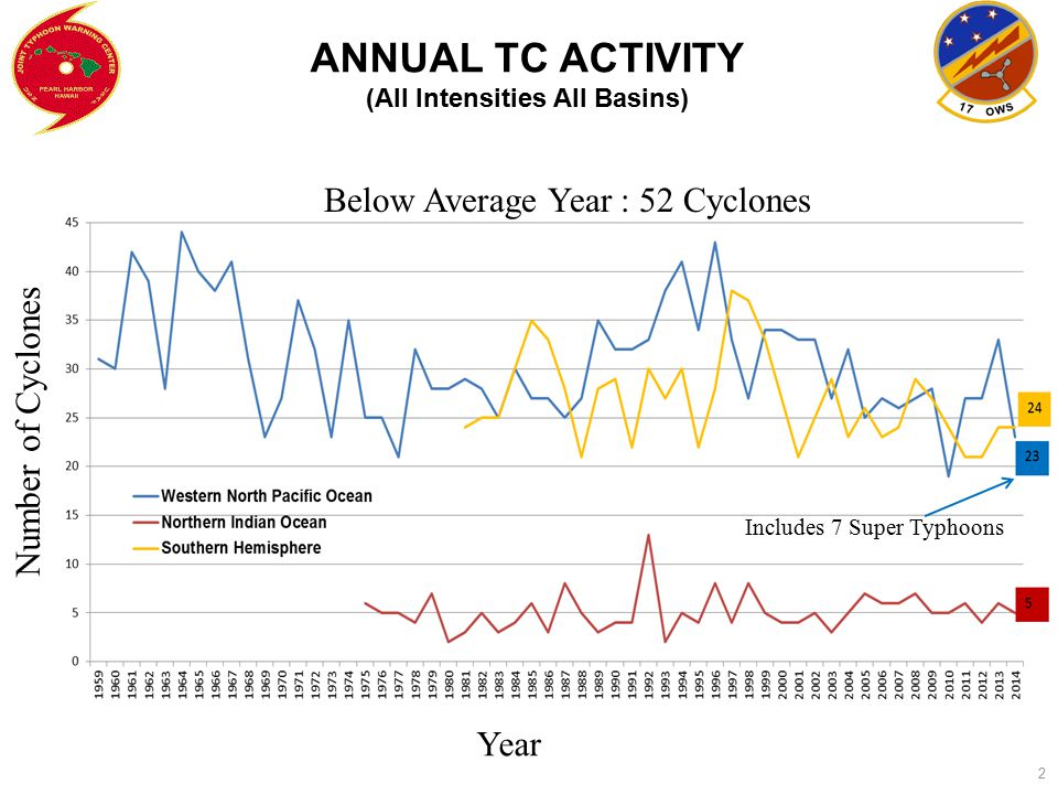 2 ANNUAL TC ACTIVITY (All Intensities All Basins) Year Number of Cyclones Below Average Year : 52 Cyclones Includes 7 Super Typhoons