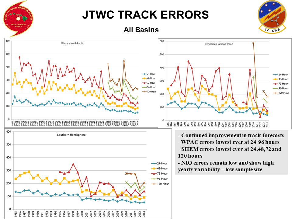 JTWC TRACK ERRORS All Basins - Continued improvement in track forecasts - WPAC errors lowest ever at 24-96 hours - SHEM errors lowest ever at 24,48,72