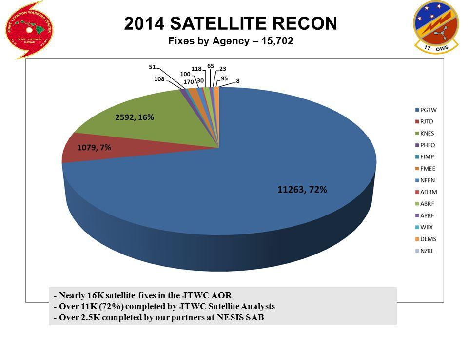 JTWC INTENSITY ERRORS (Western North Pacific 24 - 120 Hours) 24 Hr 48 Hr 72 Hr 96Hr 120Hr 2010 9 12 15 21 24 2011 12 18 23 23 26 2012 11 15 17 20 21 2013 10 15 16 16 14 2014 11 17 20 22 26
