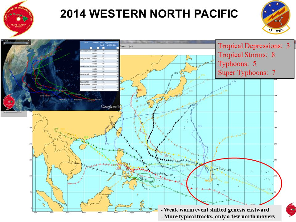 Genesis Prediction: Two-Week Outlook Experimental Preinvest procedure Forecasts based on dynamic model guidance, ENSO status, MJO analyses/forecasts, climatology Provides forecasters subjective formation probabilities and track/intensity forecast data Improves input for CPC Global Tropics Hazards outlook Model track / intensity forecast data for preinvests are downloaded from NCEP cyclogenesis page and plotted (western North Pacific)