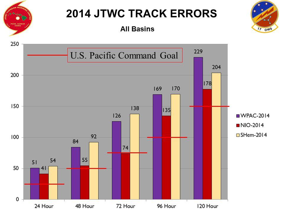 JTWC TRACK ERRORS 24 Hr 48 Hr 72 Hr 2010 60 99 152 2011 62 93 129 2012 51 90 128 2013 46 77 106 2014 51 84 126 Goal: 25 50 75 (Western North Pacific - 24-72 Hours)