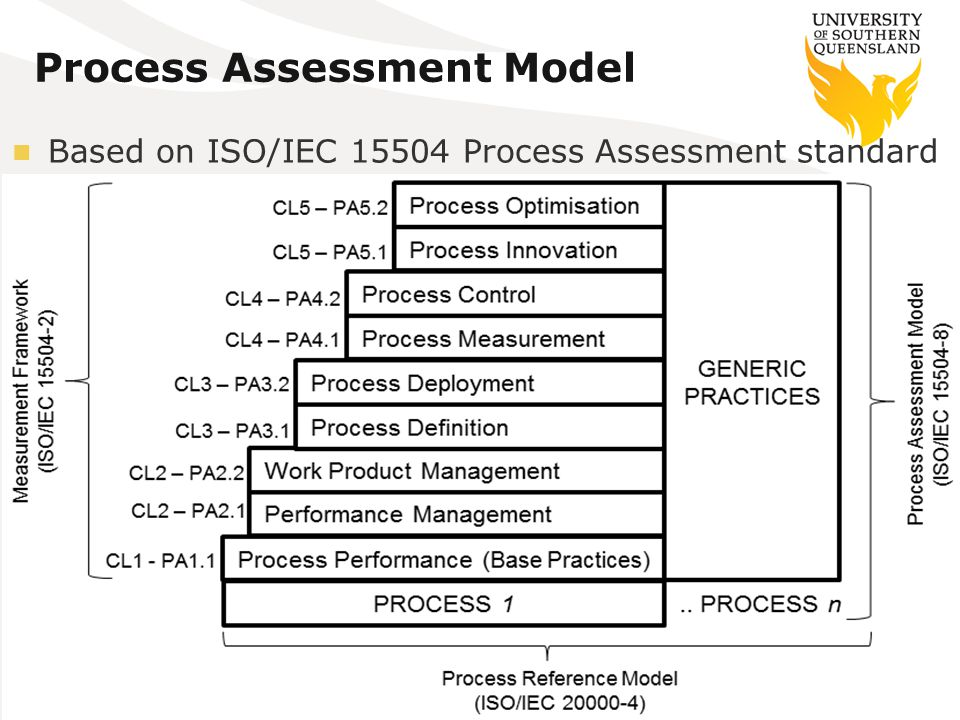 Process Assessment Model Based on ISO/IEC 15504 Process Assessment standard