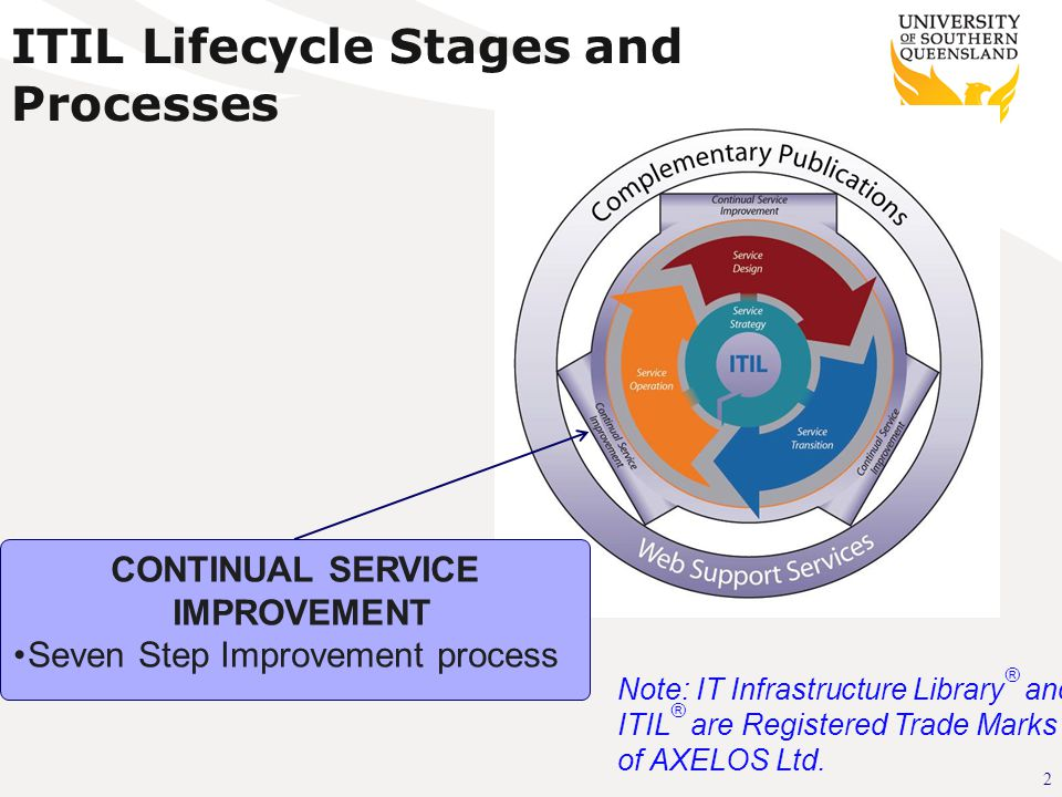 2 ITIL Lifecycle Stages and Processes CONTINUAL SERVICE IMPROVEMENT Seven Step Improvement process Note: IT Infrastructure Library ® and ITIL ® are Registered Trade Marks of AXELOS Ltd.