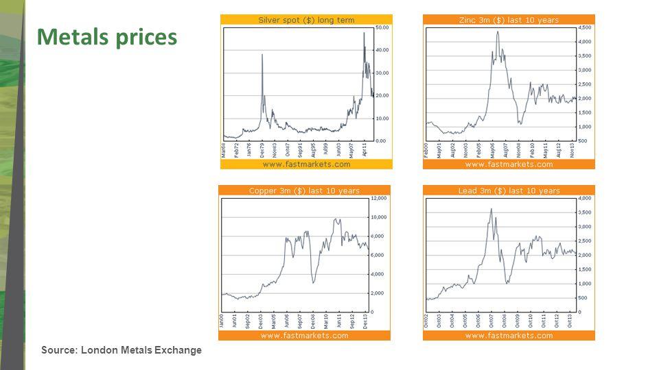 Source: London Metals Exchange Metals prices