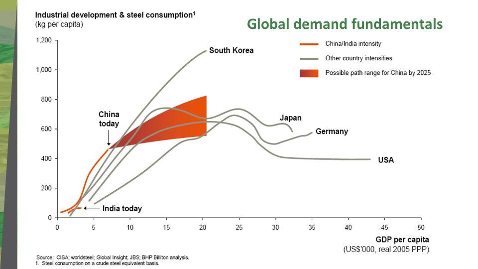 Title Subtitle Global demand fundamentals