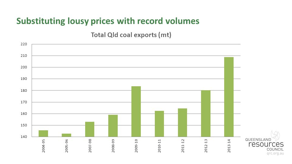Substituting lousy prices with record volumes