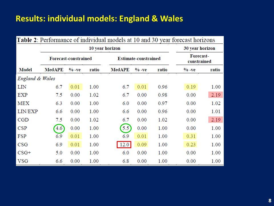 Results: individual models: England & Wales 8