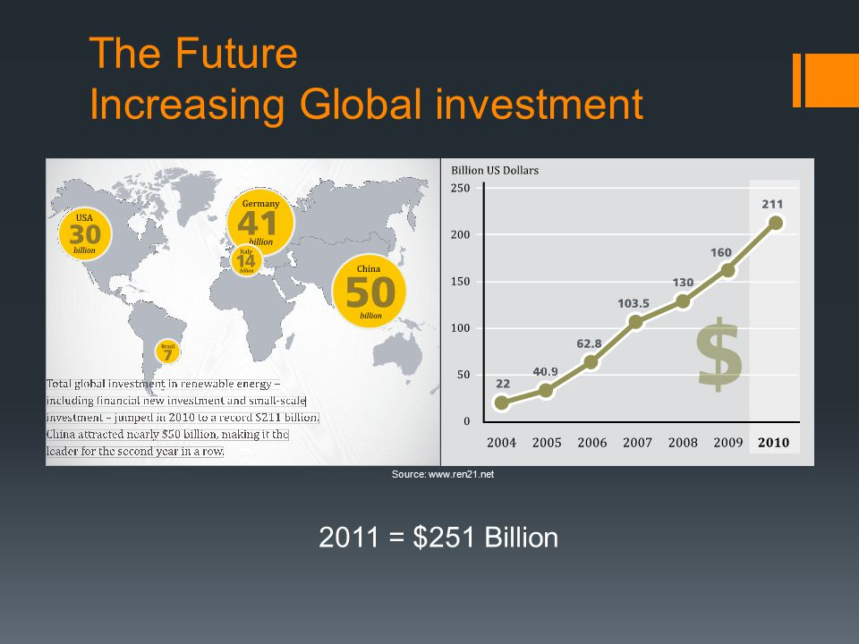 The Future Increasing Global investment Source: www.ren21.net 2011 = $251 Billion