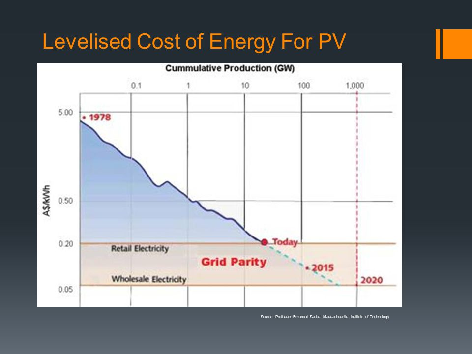 Levelised Cost of Energy For PV Source: Professor Emanual Sachs: Massachusetts Institute of Technology