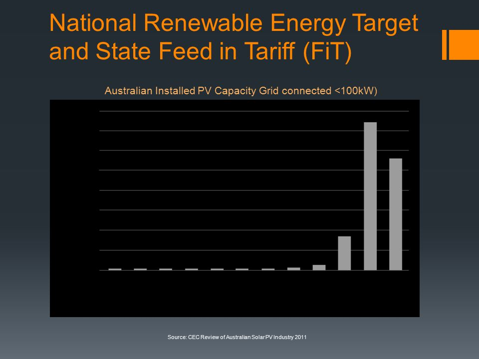National Renewable Energy Target and State Feed in Tariff (FiT) Australian Installed PV Capacity Grid connected <100kW) Source: CEC Review of Australian Solar PV Industry 2011