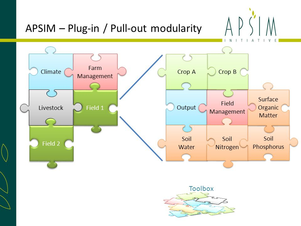 APSIM – Plug-in / Pull-out modularity Toolbox Climate Farm Management Farm Management Field 1 Livestock Field 2 Output Soil Water Soil Water Field Management Field Management Soil Nitrogen Soil Nitrogen Crop B Crop A Soil Phosphorus Soil Phosphorus Surface Organic Matter Surface Organic Matter