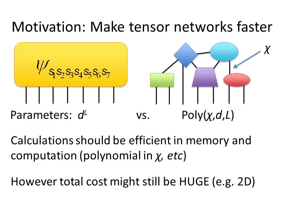 50 sites 250 sites Perfect sampling Markov chain MC Critical transverse Ising model Ferris & Vidal, PRB 85, 165146 (2012)