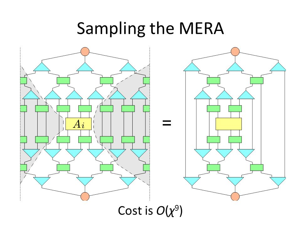 Sampling the MERA Cost is O(χ 9 )