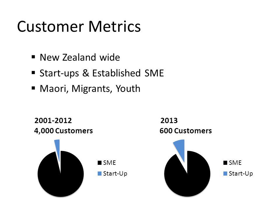 Customer Metrics  New Zealand wide  Start-ups & Established SME  Maori, Migrants, Youth 2013 2001-2012