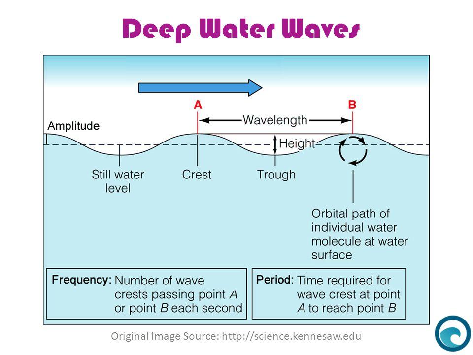 Deep Water Waves What Causes Water Waves Original Image Source: http://science.kennesaw.edu