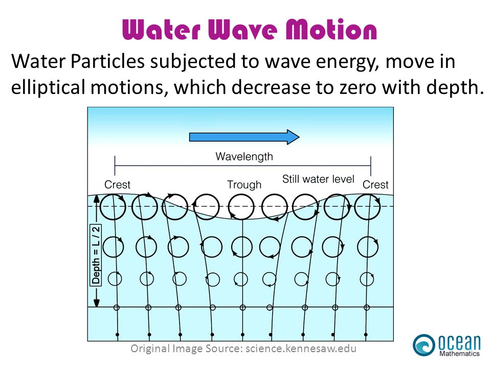 Water Wave Motion Water Particles subjected to wave energy, move in elliptical motions, which decrease to zero with depth. Original Image Source: scie
