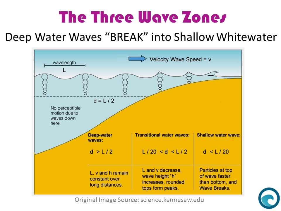 """The Three Wave Zones Deep Water Waves """"BREAK"""" into Shallow Whitewater Original Image Source: science.kennesaw.edu"""