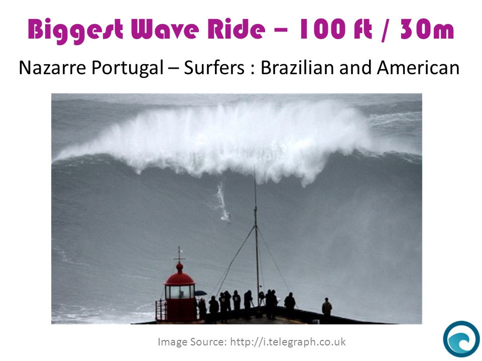 Biggest Wave Ride – 100 ft / 30m Nazarre Portugal – Surfers : Brazilian and American Image Source: http://i.telegraph.co.uk