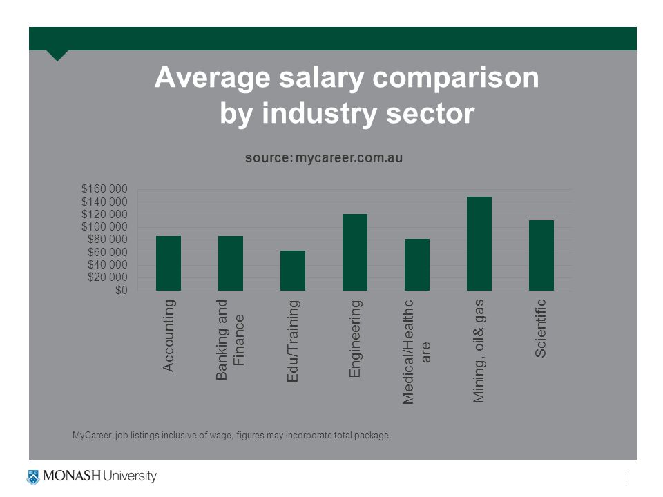 Average salary comparison by industry sector MyCareer job listings inclusive of wage, figures may incorporate total package.