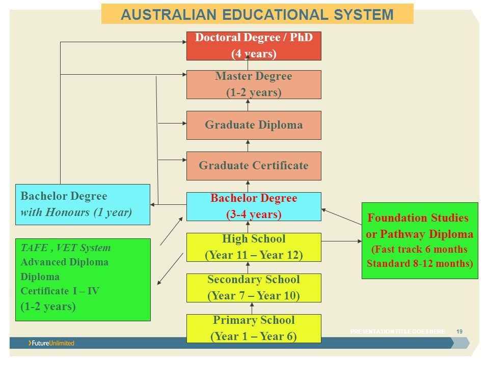 AUSTRALIAN EDUCATIONAL SYSTEM PRESENTATION TITLE GOES HERE19 Doctoral Degree / PhD (4 years) Master Degree (1-2 years) Graduate Diploma Graduate Certificate Bachelor Degree (3-4 years) High School (Year 11 – Year 12) Secondary School (Year 7 – Year 10) Primary School (Year 1 – Year 6) Bachelor Degree with Honours (1 year) Foundation Studies or Pathway Diploma (Fast track 6 months Standard 8-12 months) TAFE, VET System Advanced Diploma Diploma Certificate I – IV (1-2 years)