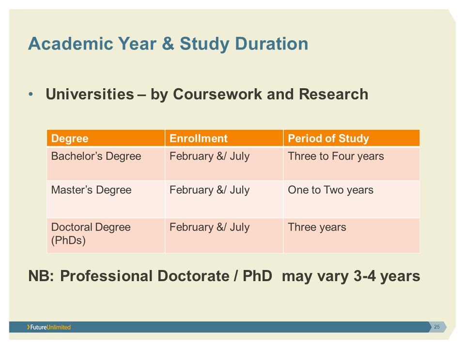 Academic Year & Study Duration Universities – by Coursework and Research NB: Professional Doctorate / PhD may vary 3-4 years 25