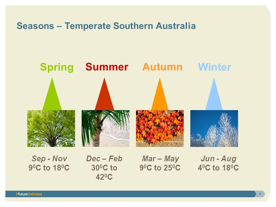 Seasons – Temperate Southern Australia Spring SummerAutumn Winter Dec – Feb 30 0 C to 42 0 C Mar – May 9 0 C to 25 0 C Jun - Aug 4 0 C to 18 0 C Sep - Nov 9 0 C to 18 0 C 8