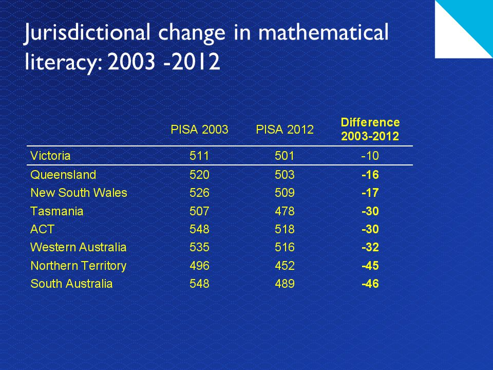 Jurisdictional change in mathematical literacy: 2003 -2012