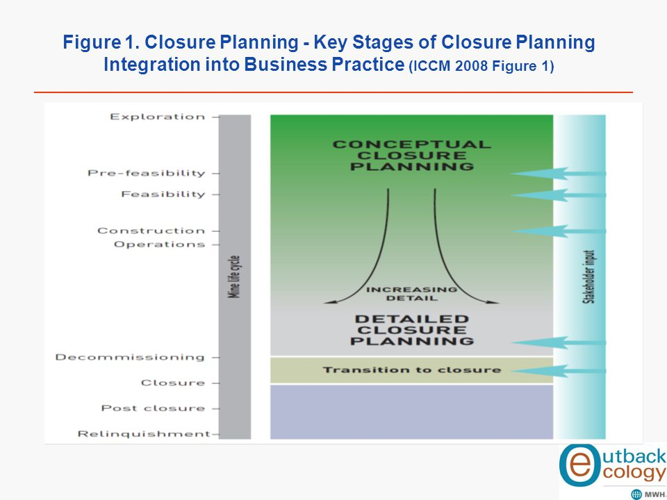 Figure 1. Closure Planning - Key Stages of Closure Planning Integration into Business Practice (ICCM 2008 Figure 1)
