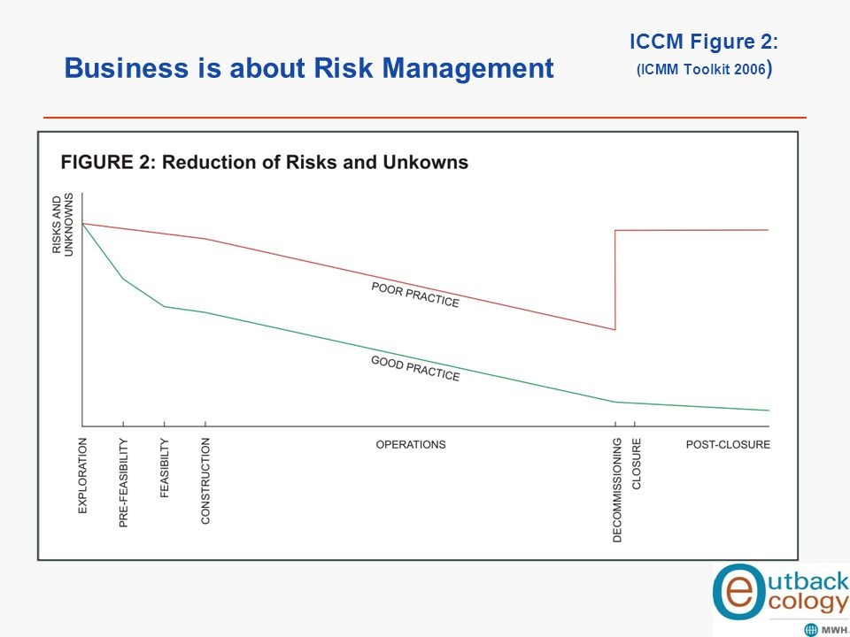 Business is about Risk Management ICCM Figure 2: (ICMM Toolkit 2006 )