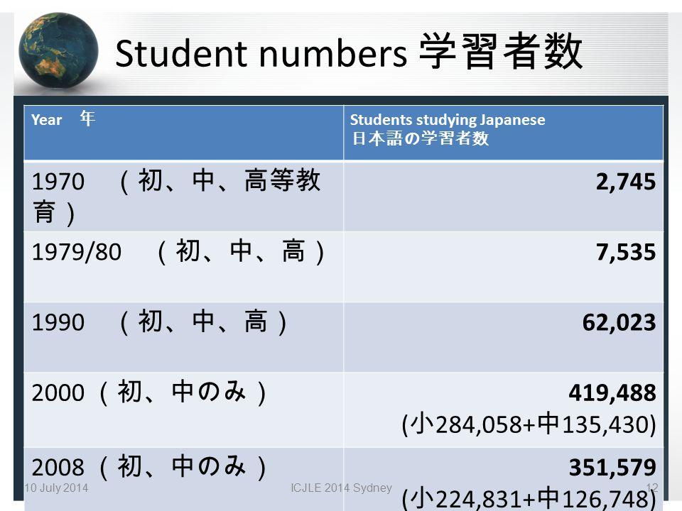 Student numbers 学習者数 Year 年 Students studying Japanese 日本語の学習者数 1970 (初、中、高等教 育) 2,745 1979/80 (初、中、高) 7,535 1990 (初、中、高) 62,023 2000 (初、中のみ) 419,488 ( 小 284,058+ 中 135,430) 2008 (初、中のみ) 351,579 ( 小 224,831+ 中 126,748) 10 July 2014ICJLE 2014 Sydney12