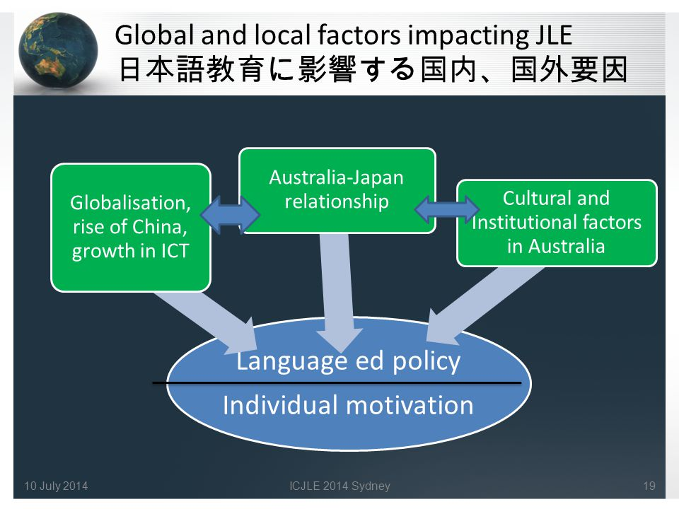 Global and local factors impacting JLE 日本語教育に影響する国内、国外要因 Language ed policy Individual motivation Australia-Japan relationship Cultural and Institutional factors in Australia Globalisation, rise of China, growth in ICT 1910 July 2014ICJLE 2014 Sydney