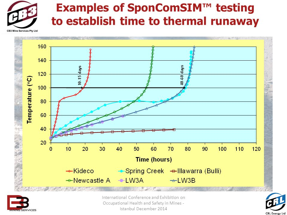 Examples of SponComSIM™ testing to establish time to thermal runaway International Conference and Exhibition on Occupational Health and Safety in Mines - Istanbul December 2014