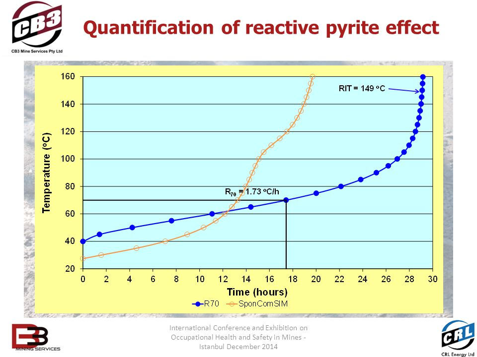 Quantification of reactive pyrite effect International Conference and Exhibition on Occupational Health and Safety in Mines - Istanbul December 2014