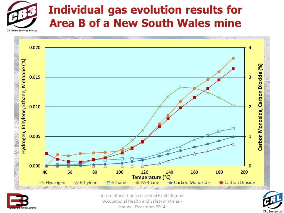 Individual gas evolution results for Area B of a New South Wales mine International Conference and Exhibition on Occupational Health and Safety in Mines - Istanbul December 2014
