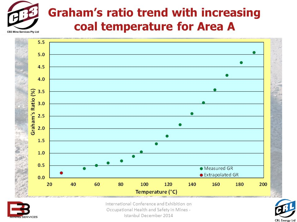 Graham's ratio trend with increasing coal temperature for Area A International Conference and Exhibition on Occupational Health and Safety in Mines - Istanbul December 2014