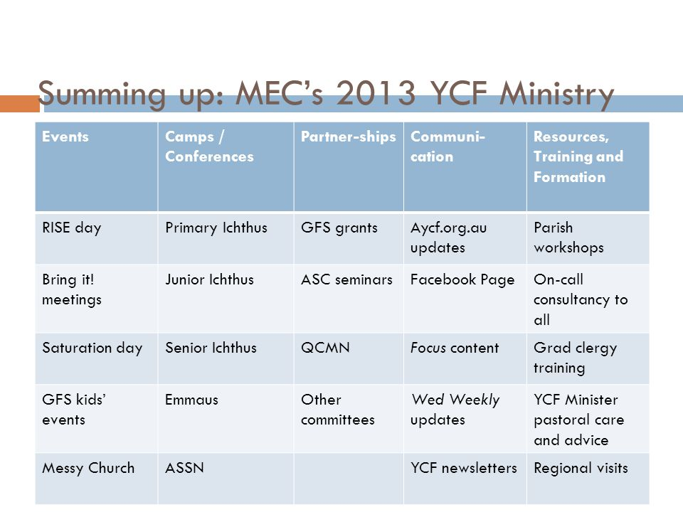 Summing up: MEC's 2013 YCF Ministry EventsCamps / Conferences Partner-shipsCommuni- cation Resources, Training and Formation RISE dayPrimary IchthusGF