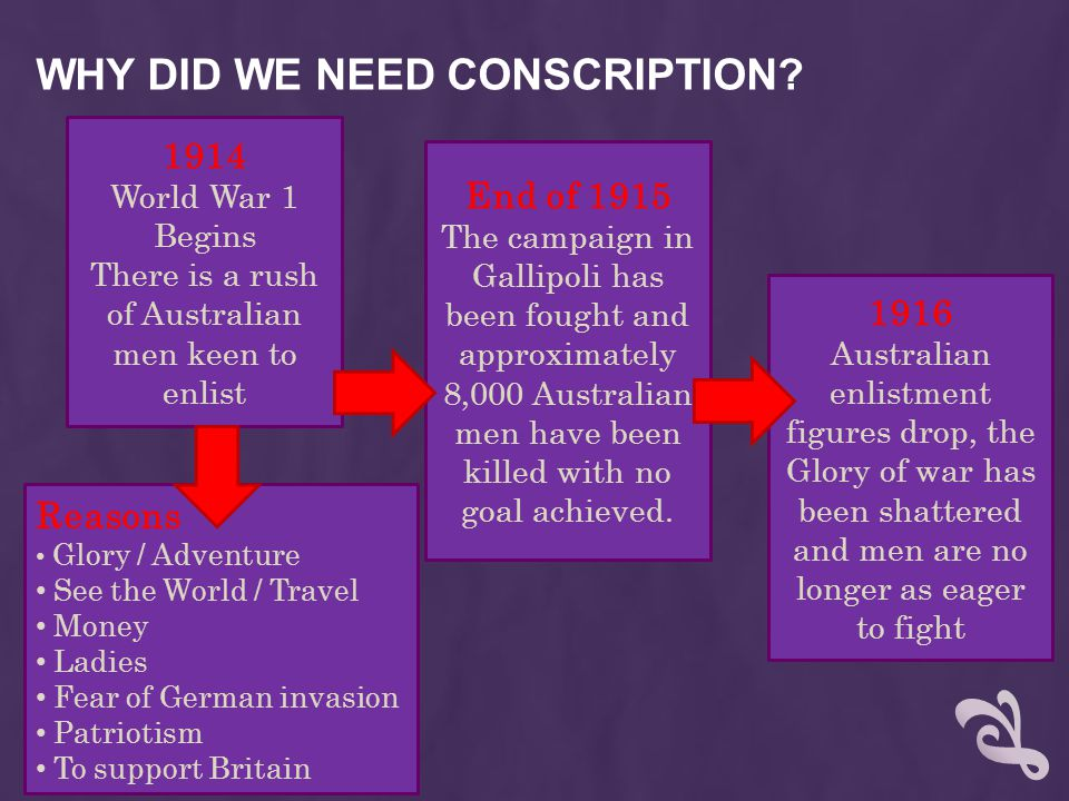WHY DID WE NEED CONSCRIPTION.
