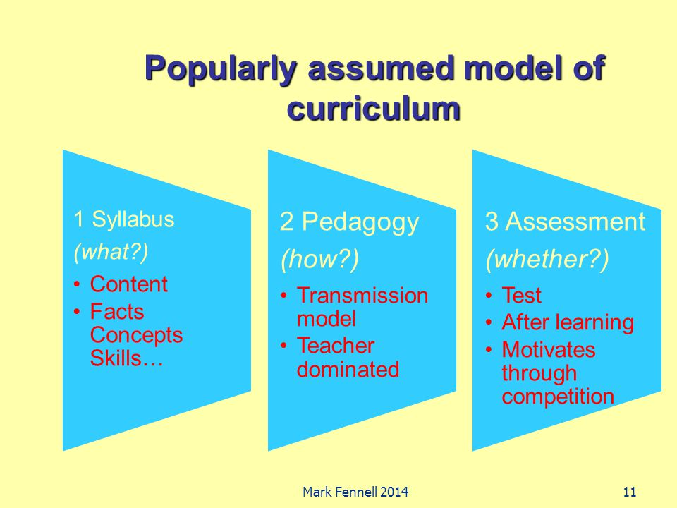 Popularly assumed model of curriculum 1 Syllabus (what ) Content Facts Concepts Skills… 2 Pedagogy (how ) Transmission model Teacher dominated 3 Assessment (whether ) Test After learning Motivates through competition Mark Fennell 201411